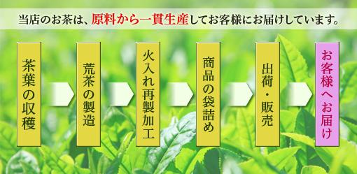 当店のお茶は、原料から一貫生産してお客様にお届けしています。